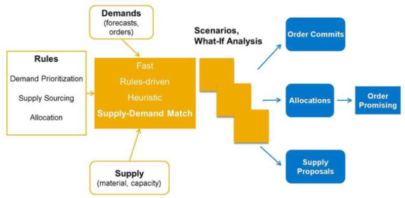 Response and Supply Planning | VisionTree Ventures