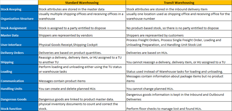 comparison-standard-transit-warehousing