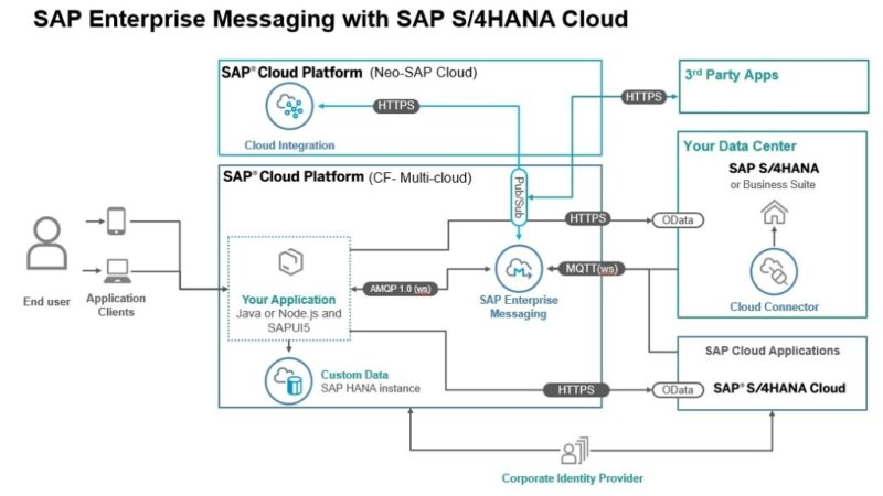 SAP_Enterprise-Messaging