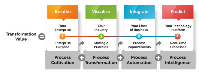 Transformation Value for the Enterprise | VisionTree Ventures